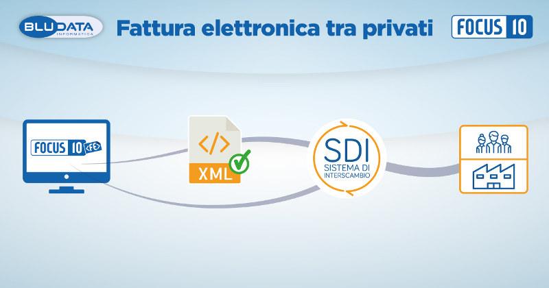 Fattura-elettronica-tra-privati