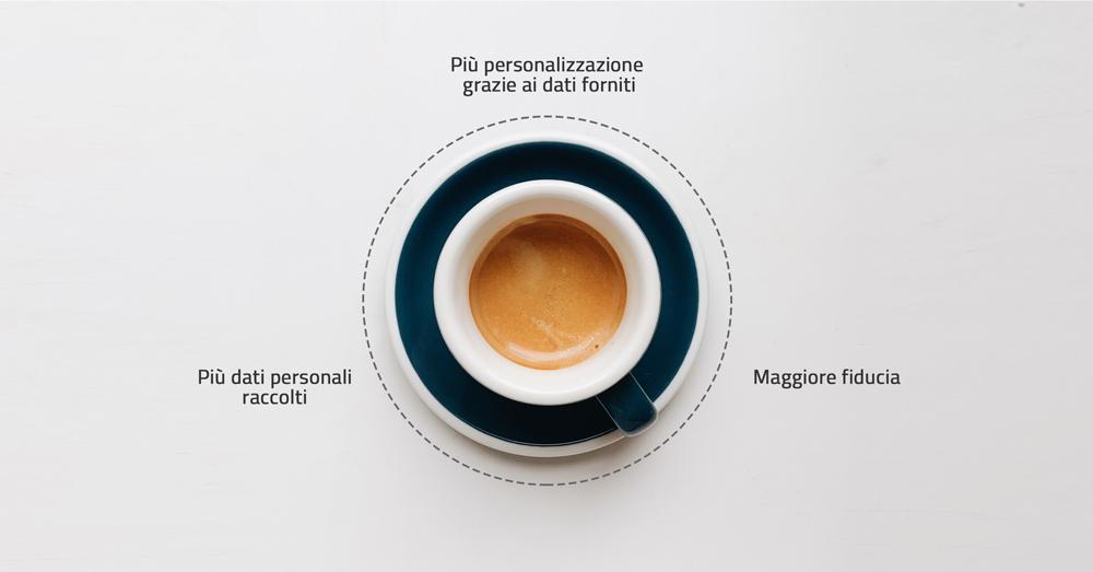 personalizzazione-fiducia