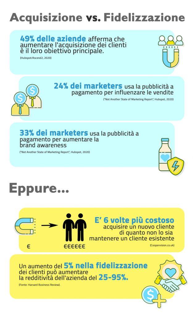 infografica-acquisizione